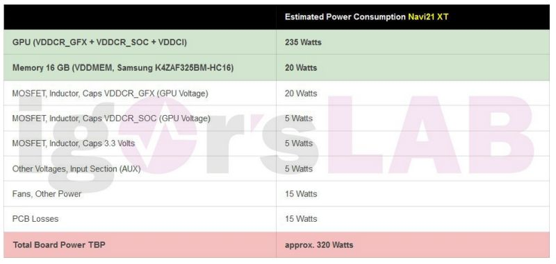 AMD Radeon RX 6000 320W-TGP