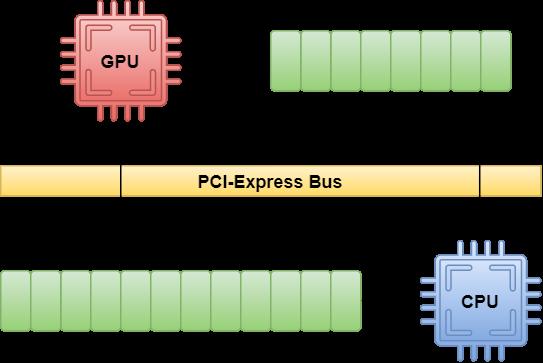GPU memory types