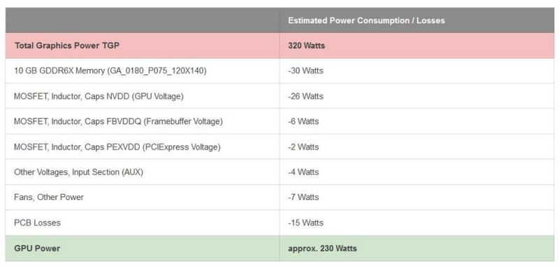 NVIDIA GeForce RTX 3080 320W-TGP