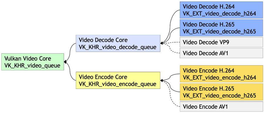 Vulkan Video Extensions